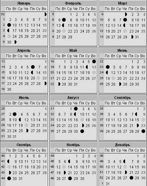 Лунный календарь здоровья на годы